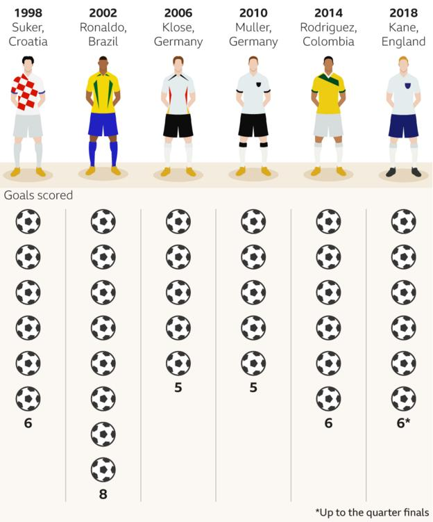 Golden Boot winners in 32-team World Cups (from 1998 onwards)