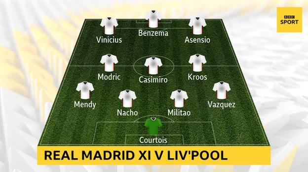 Graphic showing Real Madrid's starting XI against Liverpool: Courtois, Vazquez, Militao, Nacho, Mendy, Kroos, Casemiro, Modric, Asensio, Benzema, Vinicius