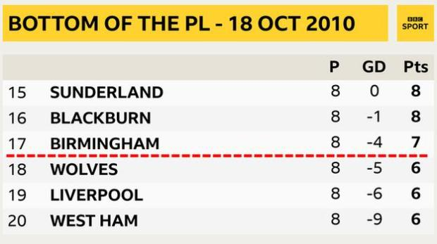 Snapshot showing bottom of the PL on 18 October 2010 after the Merseyside derby: 15th Sunderland, 16th Blackburn, 17th Birmingham, 18th Wolves, 19th Liverpool & 20th West Ham