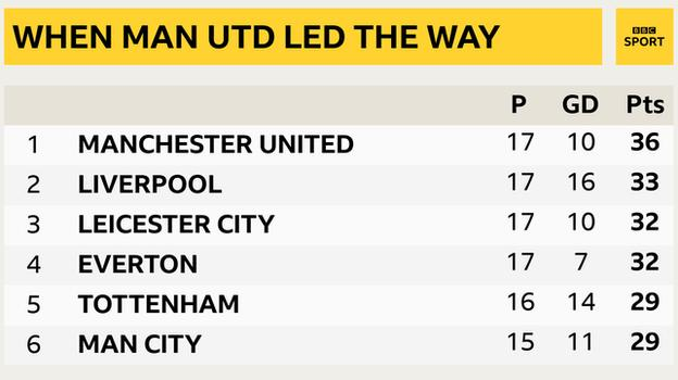 Snapshot of the top of the Premier League on 12 January: 1st Man Utd, 2nd Liverpool, 3rd Leicester, 4th Everton, 5th Tottenham & 6h Man City