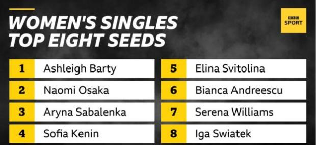The top eight seeds in the women's singles are: Ashleigh Barty, Naomi Osaka, Aryna Sabalenka, Sofia Kenin, Elina Svitolina, Bianca Andreescu, Serena Williams and Iga Swiatek