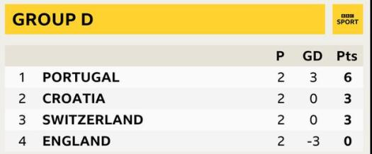 Group D at the Under-21 European Championship showing Portugal, Croatia, Switzerland, England