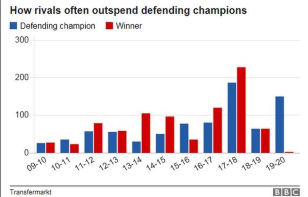 A graph showing how rivals have outspent the defending champions in seven of the past 11 summers