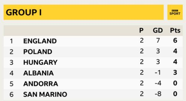 England are two points clear the top of Group I in World Cup 2022 qualifying