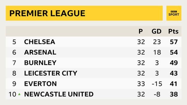 Premier League table - from fifth to 10th: 5th Chelsea, 6th Arsenal, 7th Burnley, 8th Leicester City, 9th Everton, 10th Newcastle United