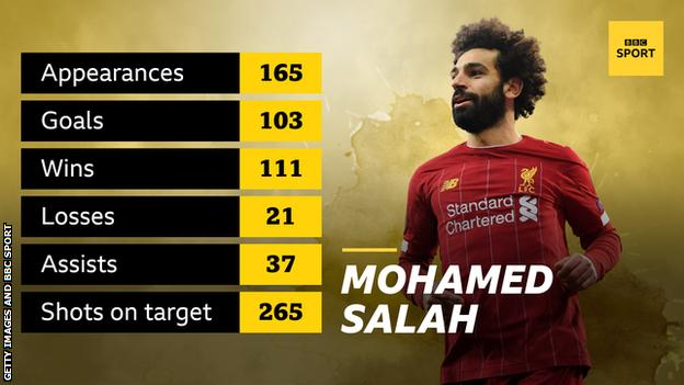 A graphic with an image of Mohamed Salah reading: appearances 165, goals 103, wins 111, losses 21, assists 37, shots on target 265