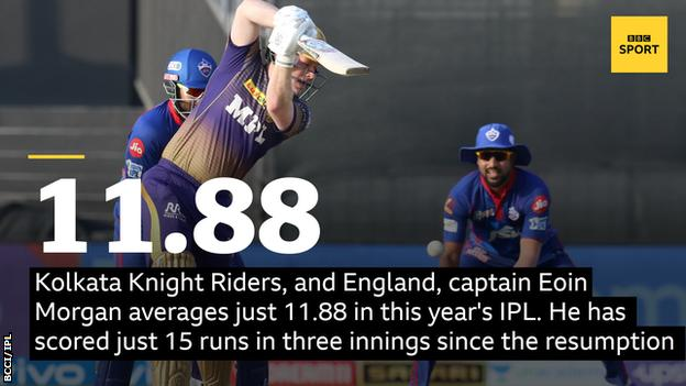 Kolkata Knight Riders, and England, captain Eoin Morgan averages just 11.88 in this year's IPL. He has scored just 15 runs in three innings since the resumption.