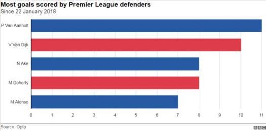 Most Premier League goals scored by defenders since Virgil van Dijk's Liverpool debut in January 2018