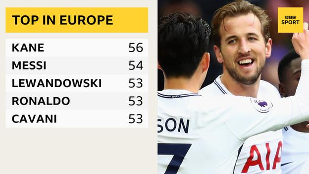 Top scorers in Europe if club and international goals are combined - Harry Kane 56, Lionel Messi 54, Robert Lewandowski 53, Cristiano Ronaldo 53, Edinson Cavani 53