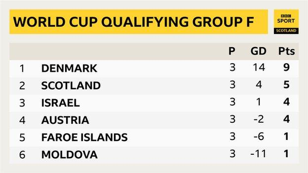 Group F table after three games with Denmark top on nine points, Scotland second on five points and Israel and Austria level in third on four points
