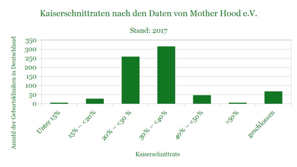 Grafik mit den Werten der Kaiserschnittraten