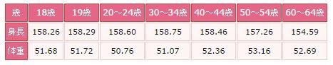 日本人の年齢別平均体重