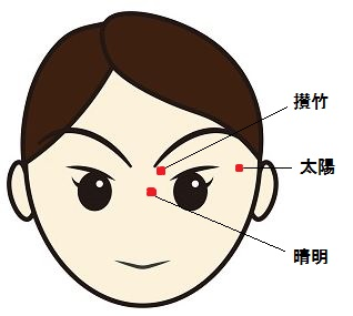 疲れ目と頭痛に効くツボがこれです。