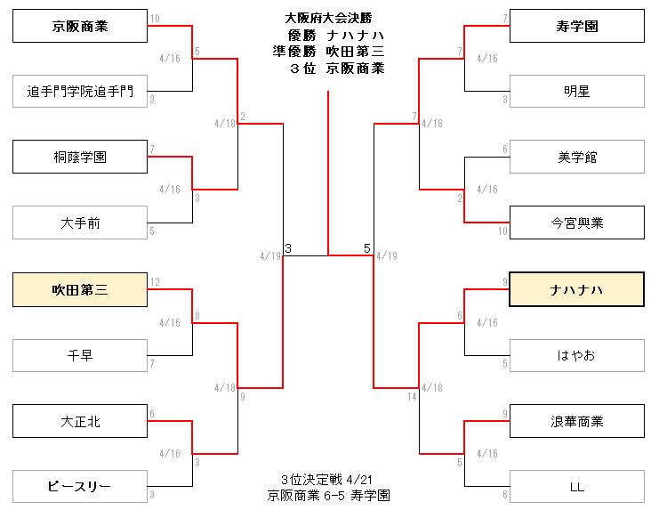 2020春大阪