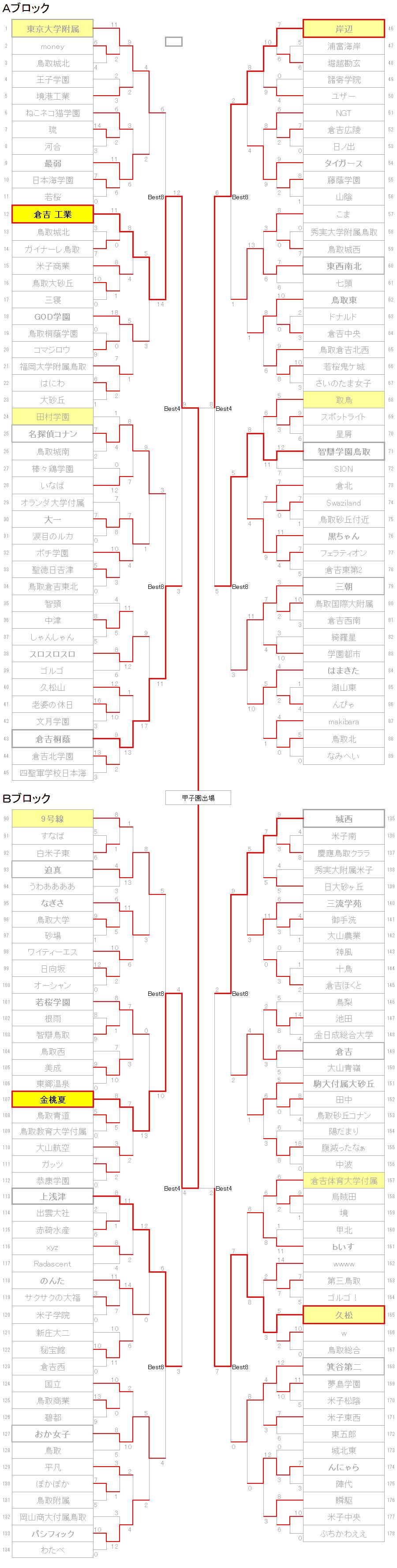 20SU_鳥取_決勝