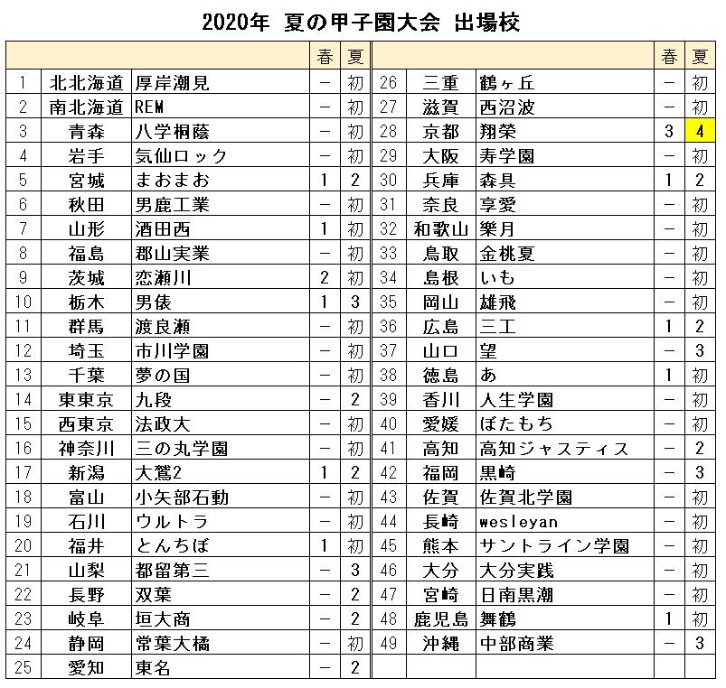 20SU_甲子園出場校