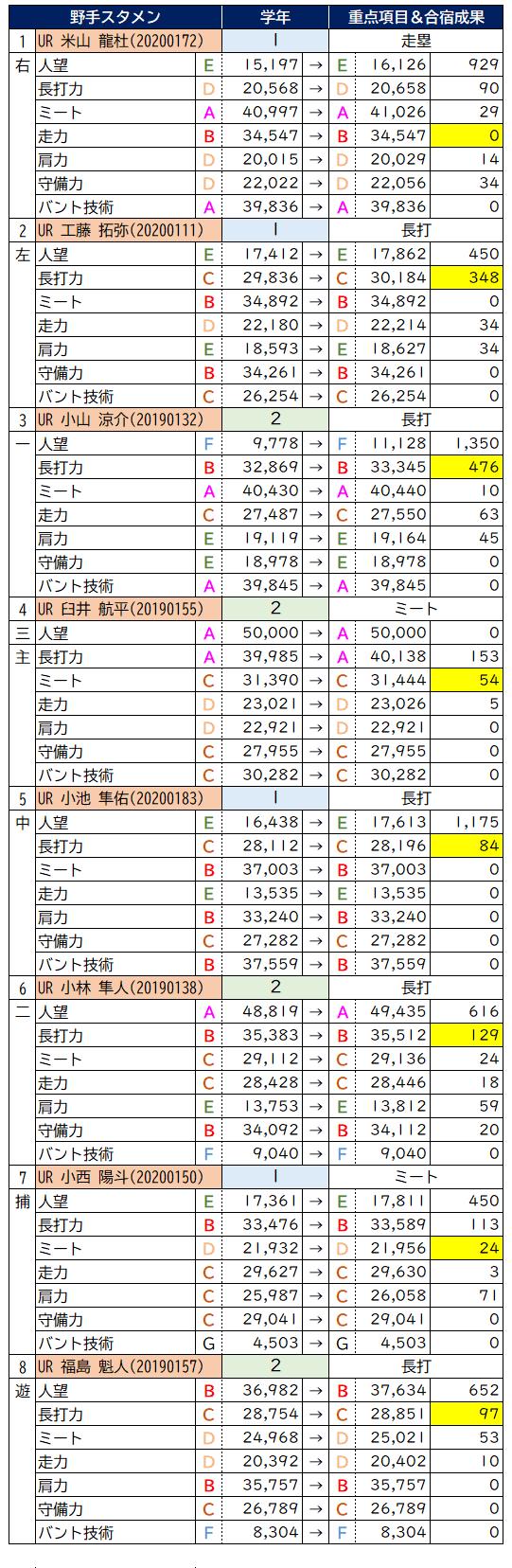冬合宿2020スタメン
