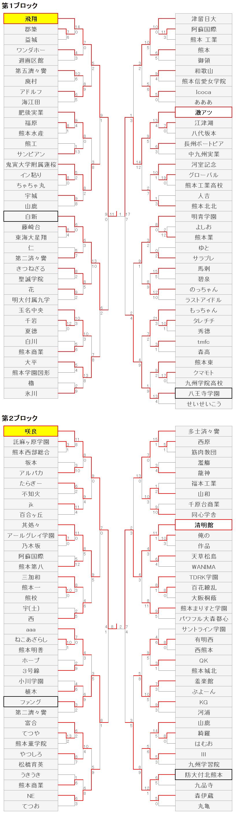 211熊本7