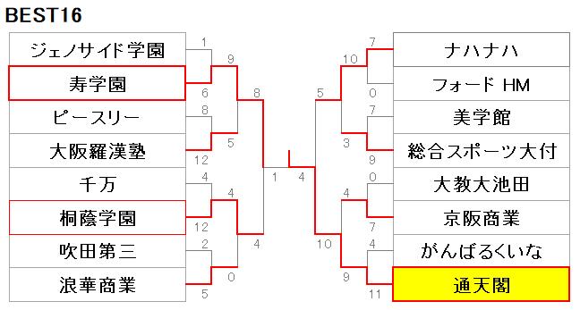211大阪