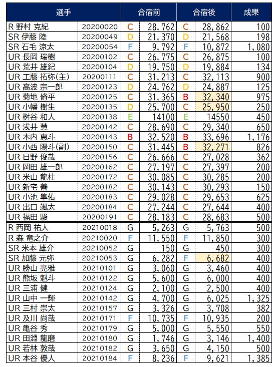 2021夏合宿_人望