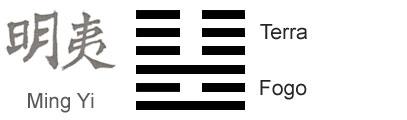 https://i2.wp.com/iching.com.br/wp-content/uploads/2011/01/significado-hexagrama-i-ching-36-obscurecimento-da-luz.jpg