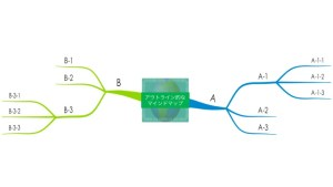 アウトライン的な構造のマインドマップ