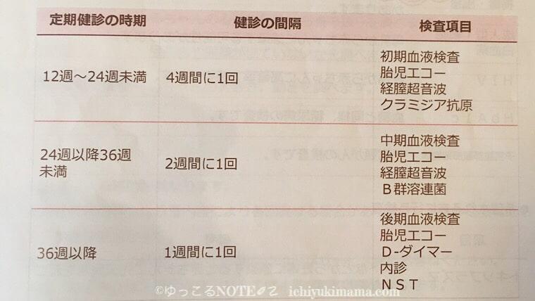 【久我山病院産婦人科】妊婦健診の日程表