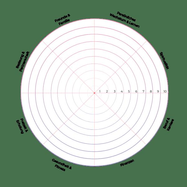 Wheel of Life - Rad des Lebens, um Träume und Ziele im Leben zu definieren