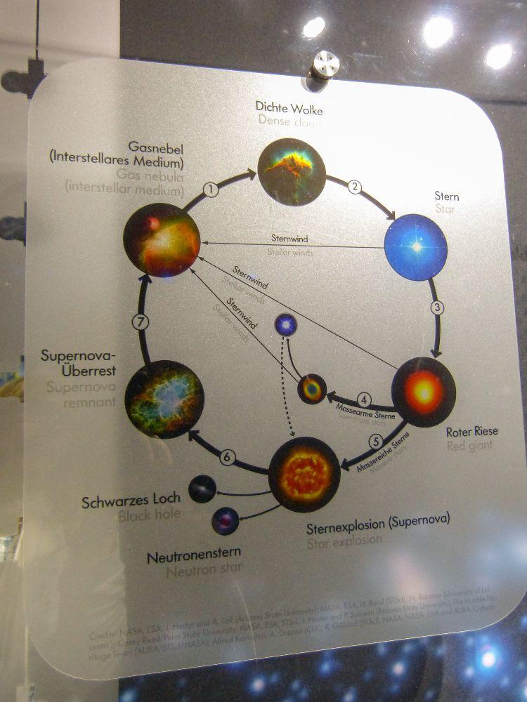 Deutsches Museum München Deutschland Naturwissenschaft Technik Astronomie Sterne Lebenszyklus Stern