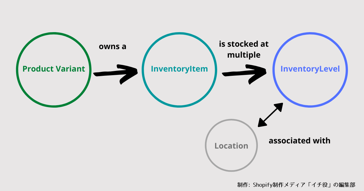 inventory-objects-relatinship