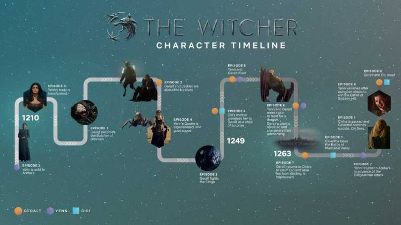 Timeline The Witcher