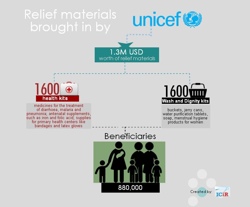 unicef-relief-materials-in-the-northeast-nigeria