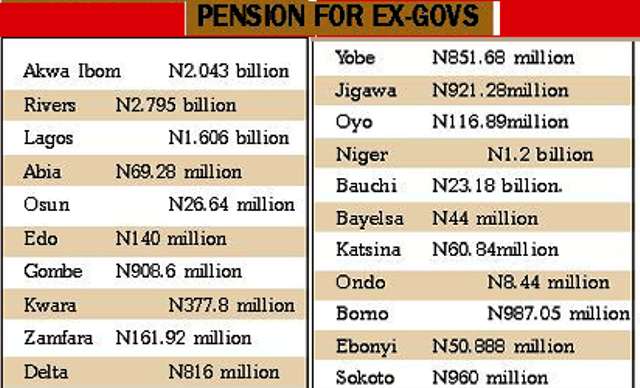 pension-for-47-ex-govs