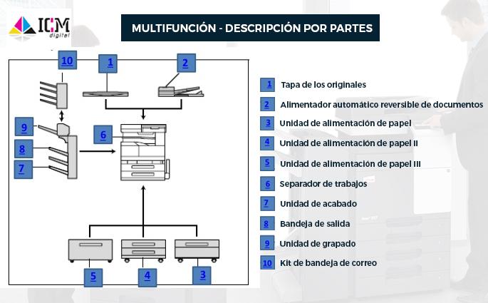 icm digital - konica minolta develop kyocera murcia - servicio tecnico impresoras develop