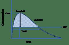 MIC graph