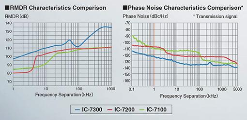 RMDR aand phase noise characteristics