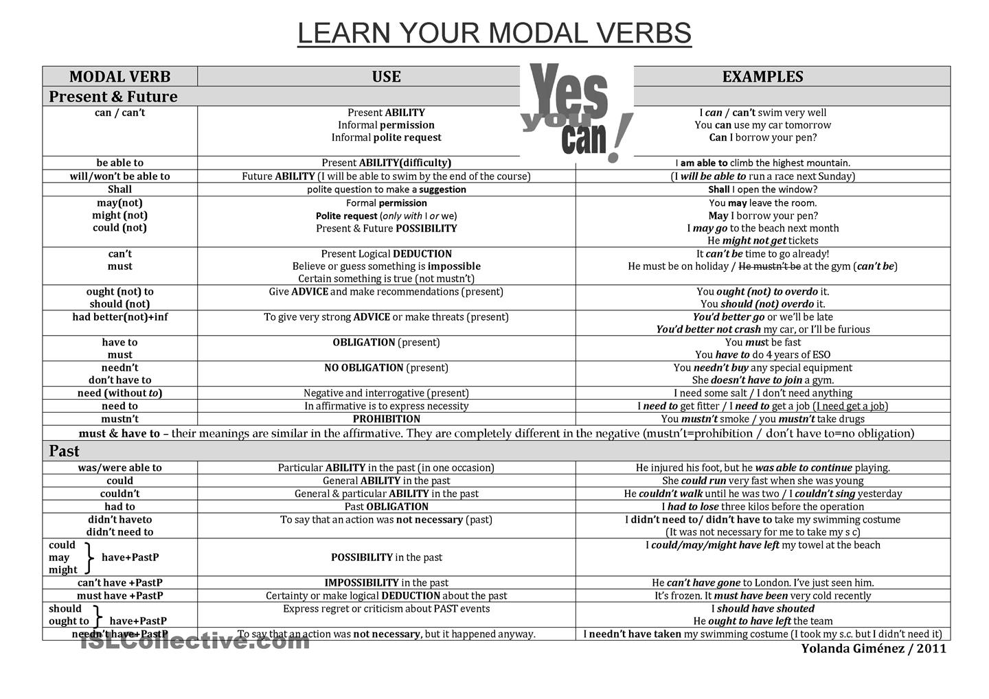 Modal Verbs Chart I Connect
