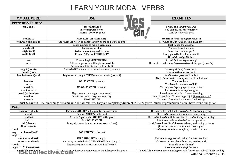 Modal Verbs Chart I Connect