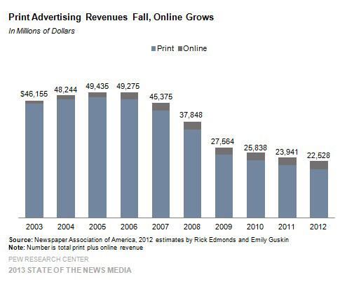 2013 newspaper ad revenue chart
