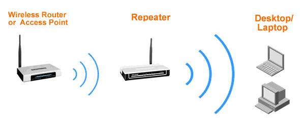 C:\Users\SFA\AppData\Local\Microsoft\Windows\INetCache\Content.Word\Wireless Repeater.png
