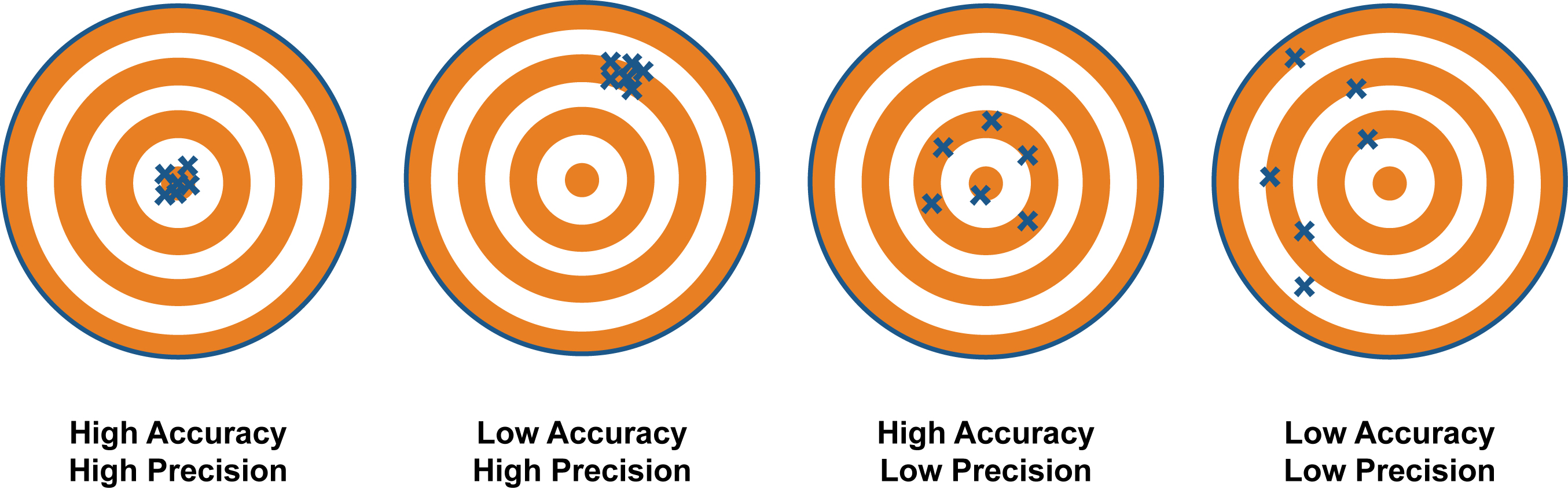 A Bad Hypothesis Can Lead To Low Accuracy But High