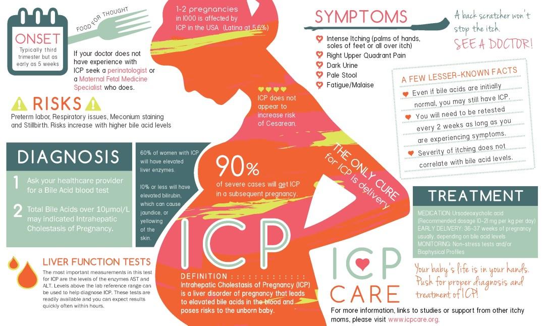 ICP Care InfoGraphic 2021