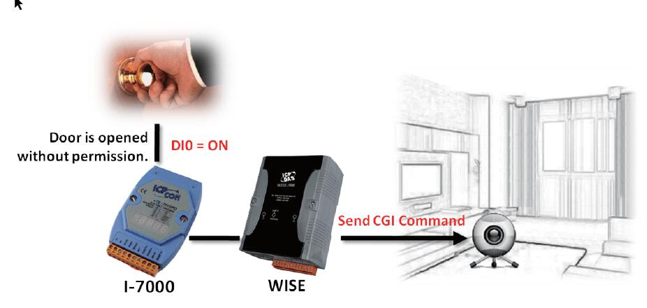 Intelligent Multifunction IIoT I/O Concentrator