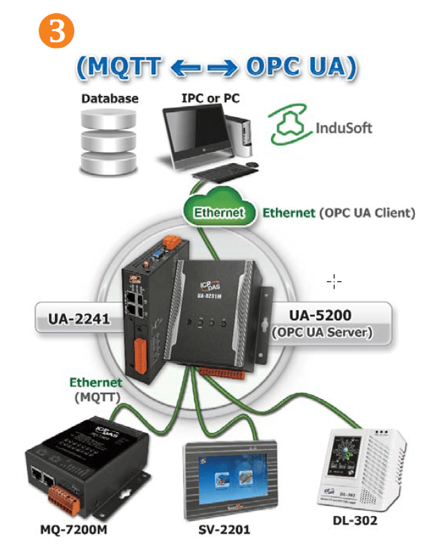 OPC UA: New Generation Technology for Standard Industrial