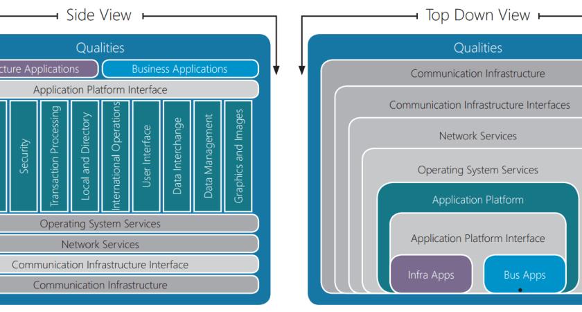 Gobierno de arquitectura y Modelos de referencias
