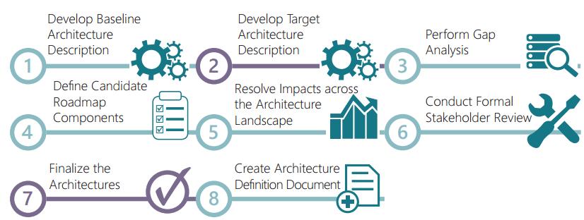 La fase B, C, D del ADM. Negocio, Datos y Tecnología