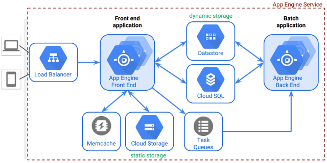 app engine overview.PNG