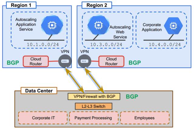 gcp cloud router 1.png
