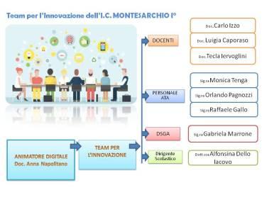 team-dellinnovazione-digitale