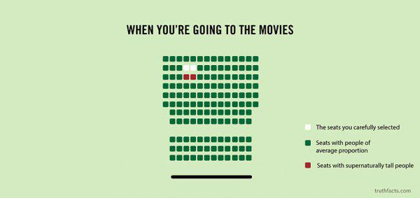 33 Painfully Accurate Graphs About Daily Life 20